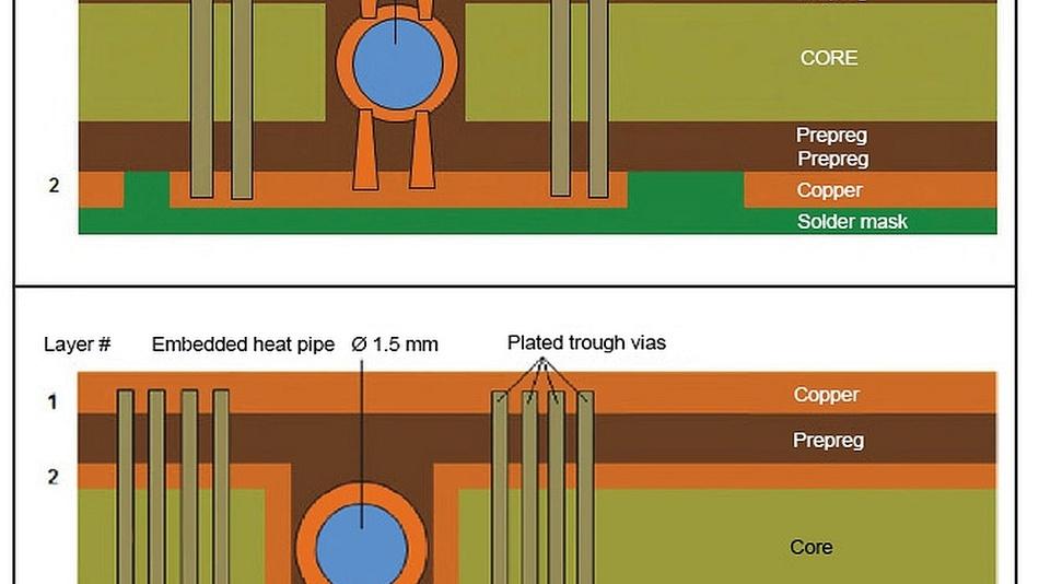 Heatpipes verbessern die Wärmeabfuhr deutlich