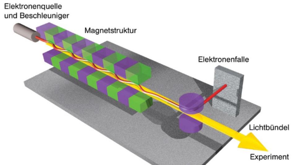 Bild 2: Grundsätzlicher Aufbau eines Freie-Elektronen-Lasers.