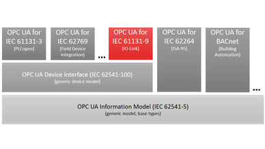 Schema zum OPC UA Information Model