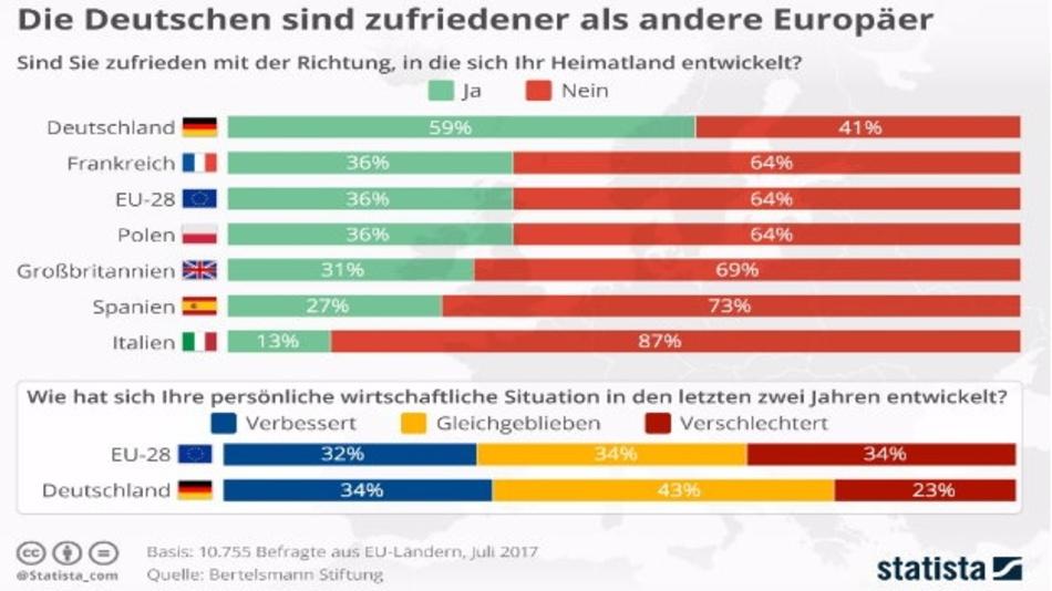 Basis: 10.755 Befragte aus EU-Ländern, Juli 2017