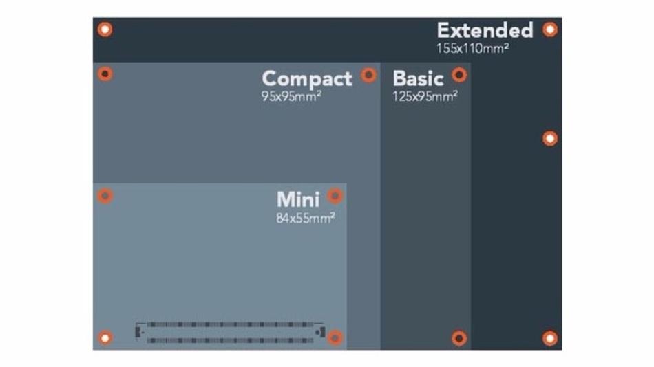 Für das Modulformat COM Express, das es in verschiedenen Größen gibt, präsentiert Congatec eine 10-GbE-Roadmap.