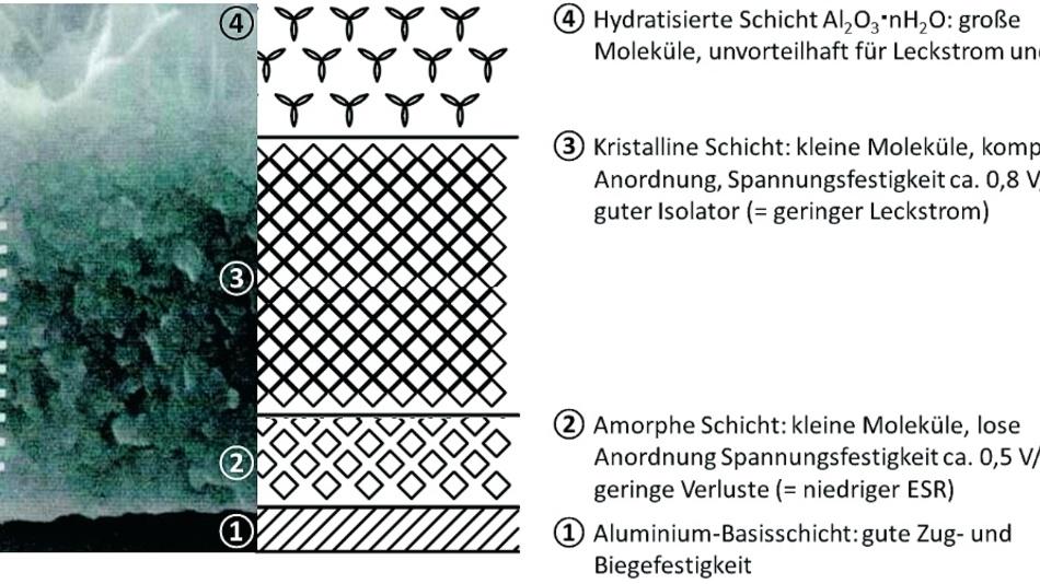 Aluminium-Elektrolyt-Kondensatoren: Leckströme machen ...