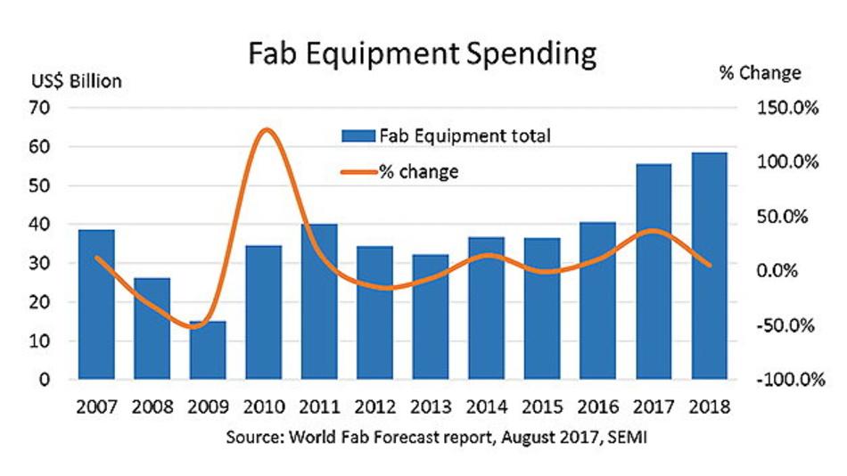 Hersteller von Halbleiter-Equipment sind enormen Wachstumsschwankungen ausgesetzt.