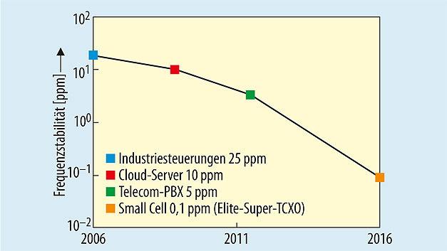 Bild 2. Verbesserungen der Frequenzstabilitäts-Kennwerte über den Zeitraum von 2006 bis 2016.