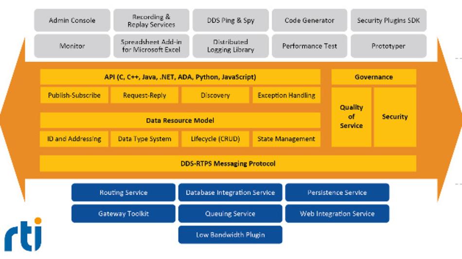 »RTI Connext DDS« ermöglicht Edge-Fog-Cloud-Connectivity für sichere und skalierbare IIoT-Applikationen.