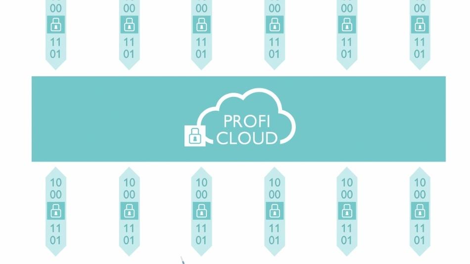 Bild 2: Herstellerunabhängige Cloud-Anbindung von Maschinen und Anlagen.