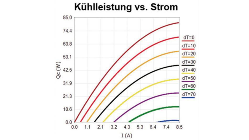 Aus dem Diagramm ist leicht zu entnehmen, dass die Kühlleistung Qc mit steigendem dT abnimmt. Die maximale Kühlleistung gilt bei Temperaturgleichheit.