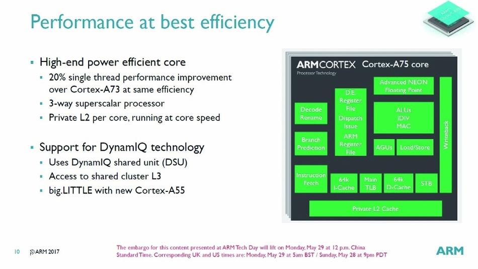 Bild 2: Der Cortex-A75 ist ein superskalares 3-Wege-Design, das den vom A72 zum A73 eingesparten dritten Befehlsdekoder wiederbelebt.
