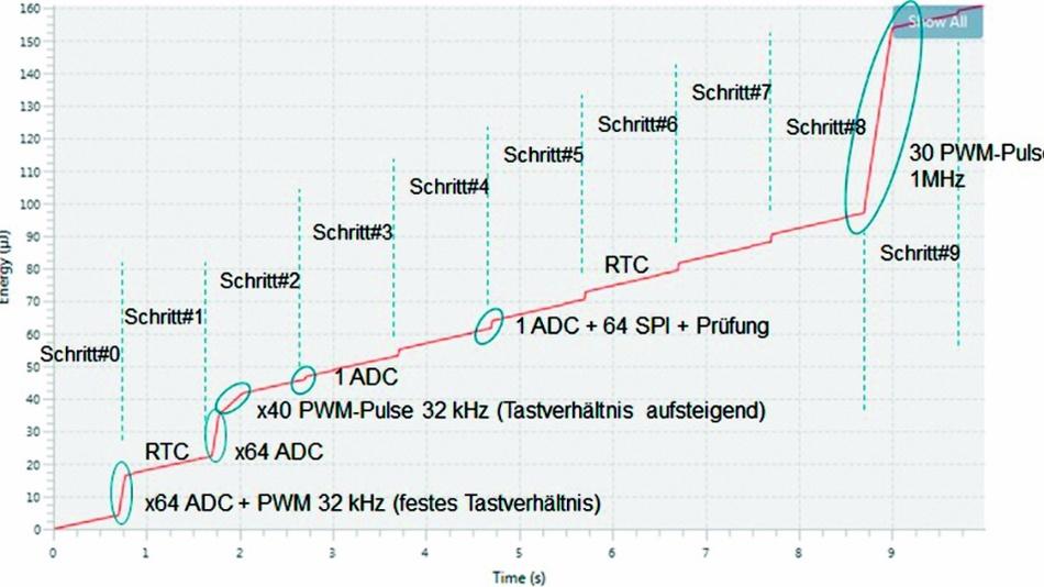 Bild 5: Verlauf des Energieverbrauchs im »Peripheral Profile« über die 10 Testschritte beim STM32L4.