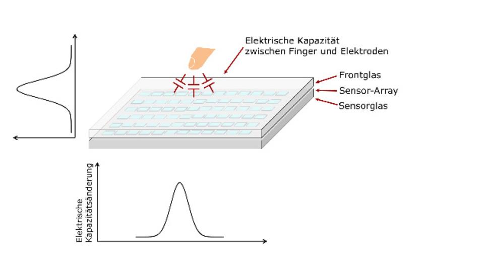 Bild 1: Unter Berührung der Glasoberfläche ändert sich die Sensorkapazität.