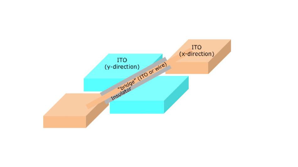 Bild 3: ITO-Brücke zur Bildung einer durchgängigen Elektrode.