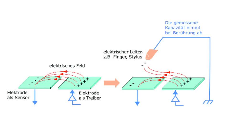 Bild 5b: Bei der Methode der wechselseitigen Kapazität wird die relative Änderung der Kapazität benachbarter Elektroden gemessen.
