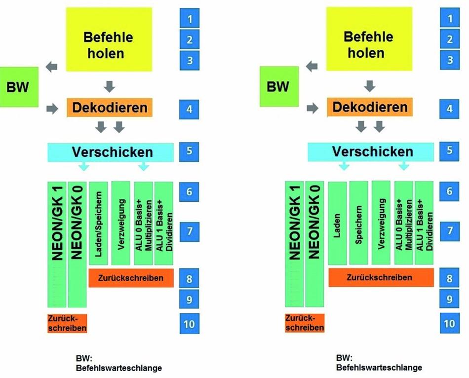 Bild 1: Die Mikroarchitektur des Cortex-A55 (rechts) basiert auf derjenigen des A53 (links). Größter Unterschied sind die zwei Ausführungseinheiten für Lade- und Speicheroperationen, womit ein Flaschenhals des A53 beseitigt wurde.