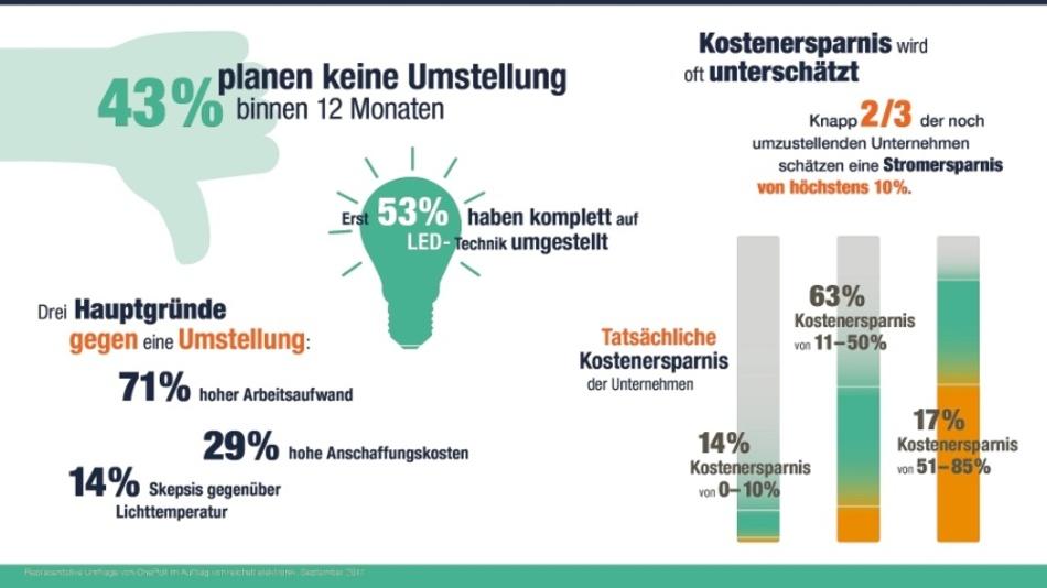 Deutsche Unternehmen unterschätzen Potential von LED-Lampen