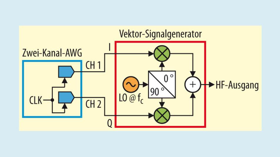 Bild 1. Komplexe Hochfrequenz-Modulation mit einem Zwei-Kanal- Arbiträr-Signalgenerator und einem Mikrowellen-Vektor-Signalgenerator.