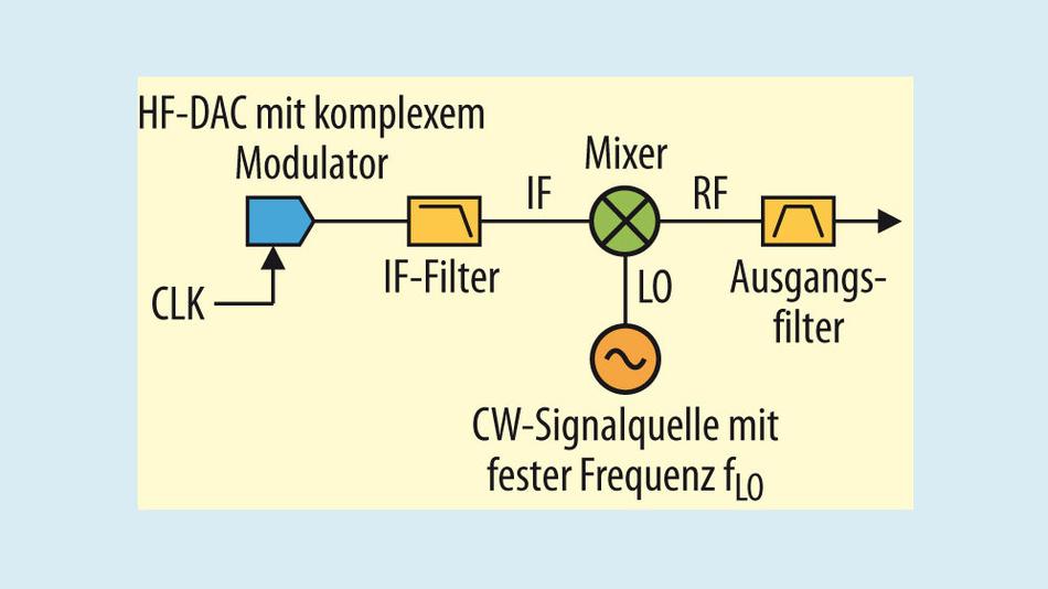 Bild 6. Zwischenfrequenz-Aufwärtswandlung mit einem Hochfrequenz-DAC mit komplexem digitalem Modulator und einem externen Mischer mit einer festen LO-Frequenz.