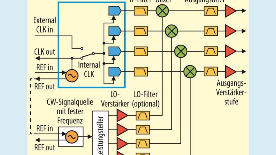 Bild 7. Mehrkanal-Zwischenfrequenz-Aufwärtswandlung mit gemeinsam genutzter LO-Quelle.