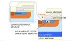 Neue Source-Struktur macht SiC-MOSFETs robuster und effizienter