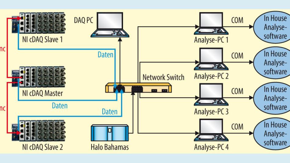 Bild 2. Schematischer Aufbau der verteilten Messanlage und die instantane Weiterleitung der Daten an die Analyse-PCs im HALO.