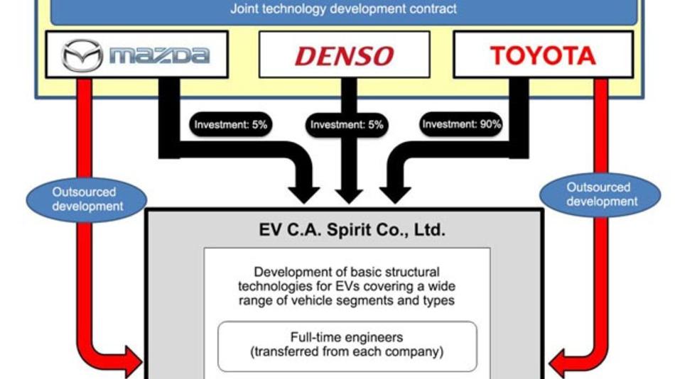 Toyota, Mazda und Denso entwickeln gemeinsam Technologien für Elektrofahrzeuge.
