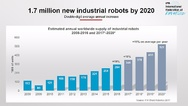 Industrial robots by 2020, IFR