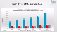 Main driver of the growth Asia, IFR