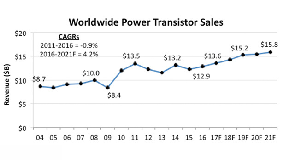 Nach großer Volatilität zwischen den Jahren 2009 und 2016 findet der Markt für Leistungshalbleiter laur dem OSD Report von IC Insights auf den stabilen Wachstumspfad zurück.
