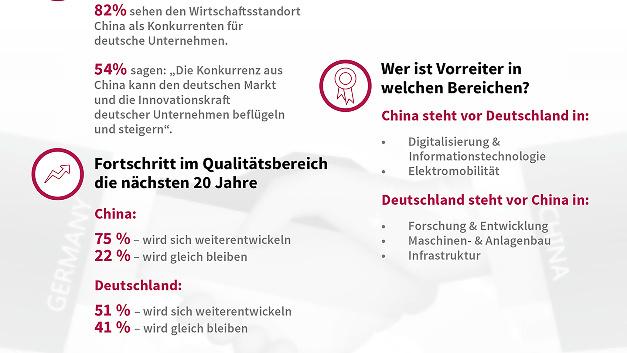 Wie bewertet die Öffentlichkeit das Verhältnis der Exportmächte Deutschland und China? Eine neue Studie der DGQ gibt Auskunft.