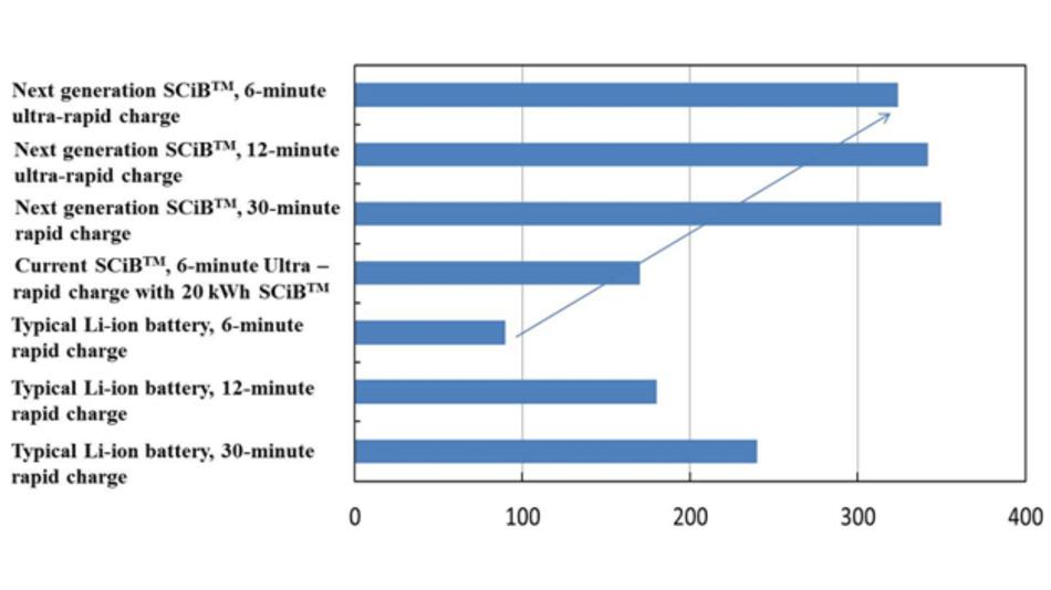 Gegenüberstellung der Reichweite [km] eines Elektrofahrzeugs mit einer 32 kWh-Lithium-Ionen-Batterie im JC08-Testzyklus bei unterschiedlichen Ladezeiten.