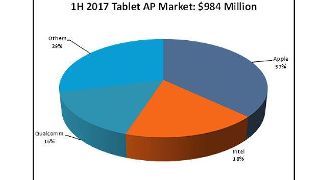 Apple ist der größte Prozessoranbieter für Tablets.