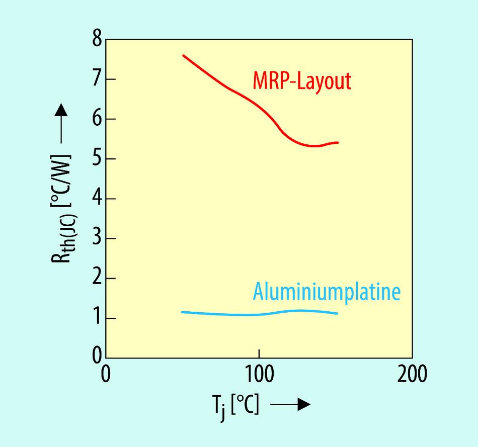 Durch die Gesamtverlustleistung beeinflusster Widerstands-Parameter Ψth(JC) in Abhängigkeit von der Sperrschichttemperatur Tj.