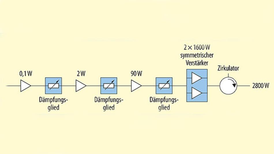 Bild 3. Vierstufiger 2800-W-L-Band-Verstärker mit zwei 1600-W-Single-Ended-Transistoren in Pallet-Konfiguration.