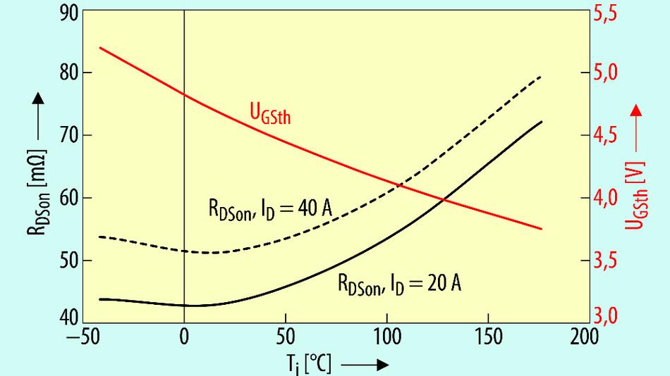 Bild 2. Temperaturabhängigkeit des Durchlasswiderstands RDS(on) bei UGS = 15 V und der Einsatzspannung UGSth (UGS = UDS, IDS = 10 mA).