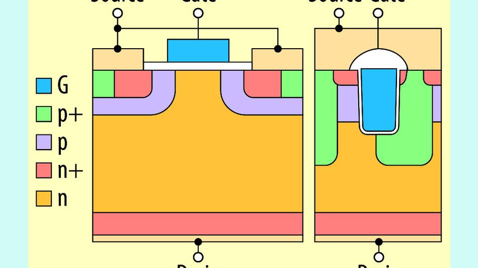 Bild 1. Schematische Darstellung eines gängigen MOSFETs mit planarem Gate (links) und der CoolSiC-Trench-MOSFET-Zelle (rechts).