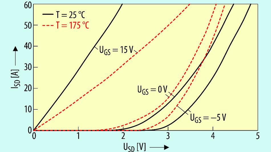 Bild 3. Typische Charakteristik für den 3. Quadranten bei 25 °C und bei 175°C, UGS = +15 V, 0 V und 5 V.
