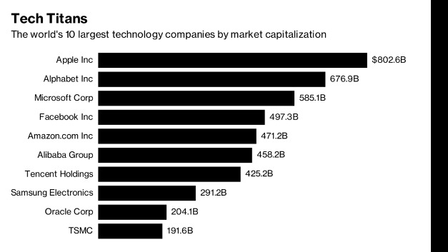 Die zehn größten Technologie-Firmen der Welt nach Marktkapitalisierung