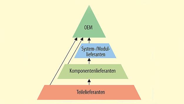 Bild 1. Systematische Darstellung der Lieferantenpyramide.