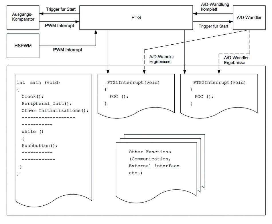 Bild 1: Code-Ausführung anhand von PTG-Interrupts.
