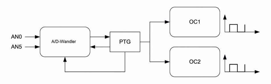Bild 2: Steuerung des Ausgangskomparator-Tastverhältnisses durch die PTG-Schaltung.