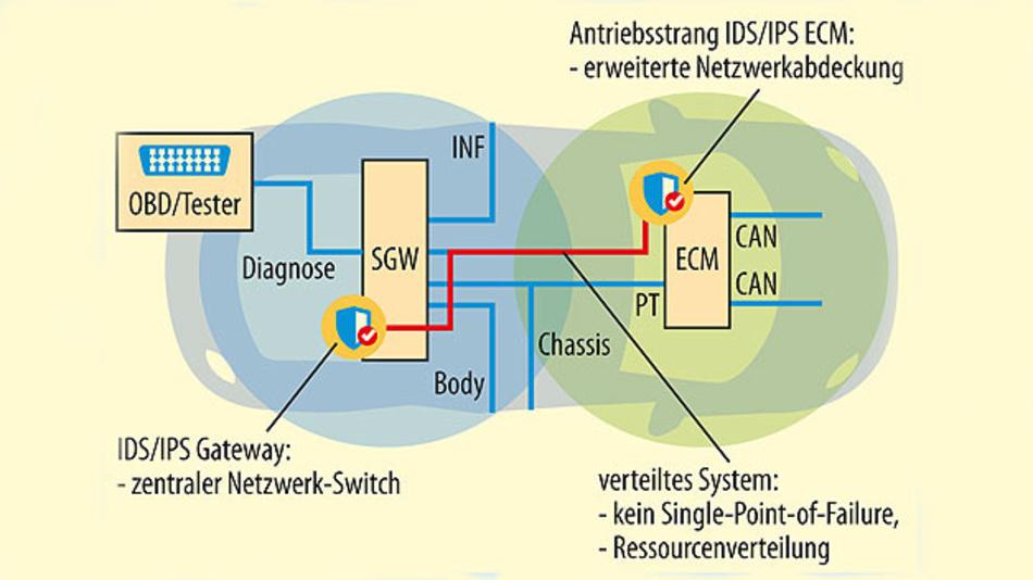 Bild 1. Lokalisierung der IDPS-Komponente(n) in einer aktuellen EE-Architektur.