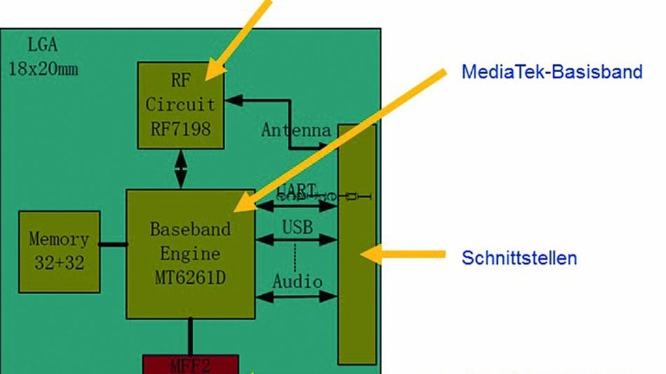 Bild 2: Herzstück ist das MediaTek-Basisband-SoC MT6261D, das ursprünglich für 2G-Handys entwickelt wurde.