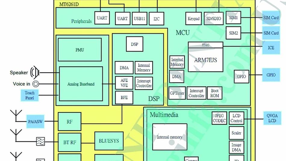 Bild 3: Das MT6261D beinhaltet nicht nur die Funkschnittstelle, sondern auch zahlreiche Kommunikations-Schnittstellen, von denen Heracles nicht alle nutzt – eine IoT-Anwendung ist eben kein Mobiltelefon.