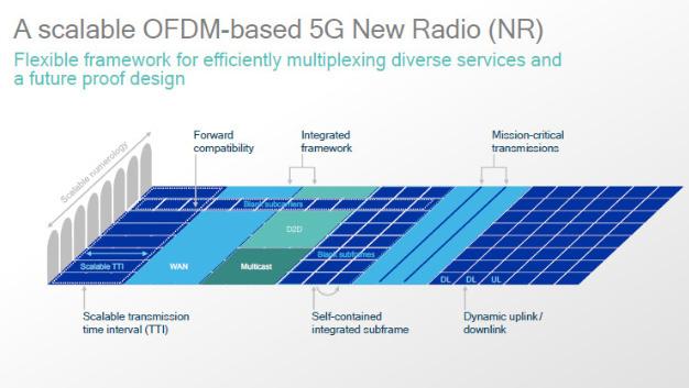 Skalierbares OFDM-moduliertes 5G New Radio (NR).