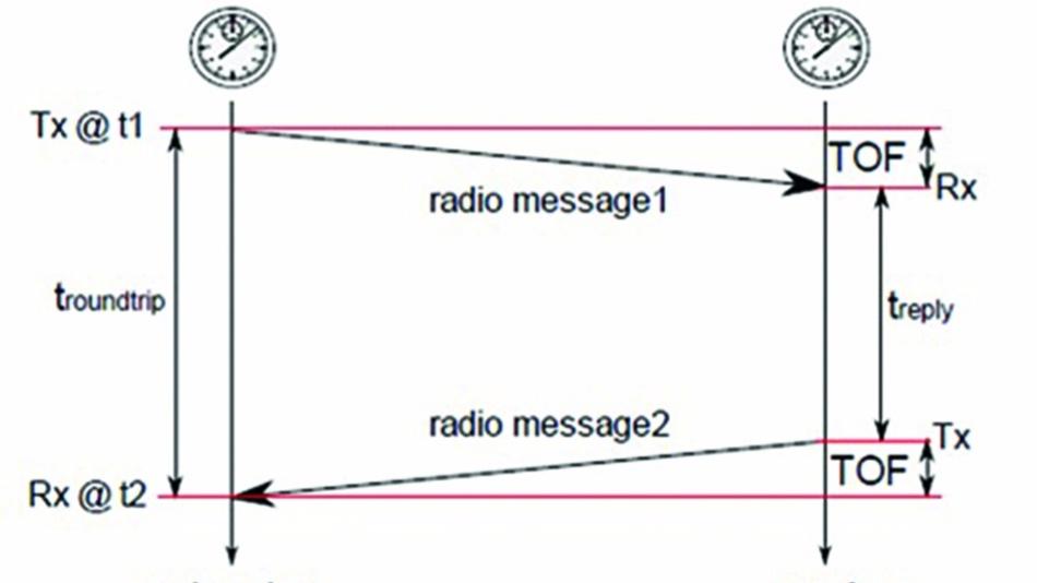 Bild 3: Two-Way-Ranging (Prinzip).