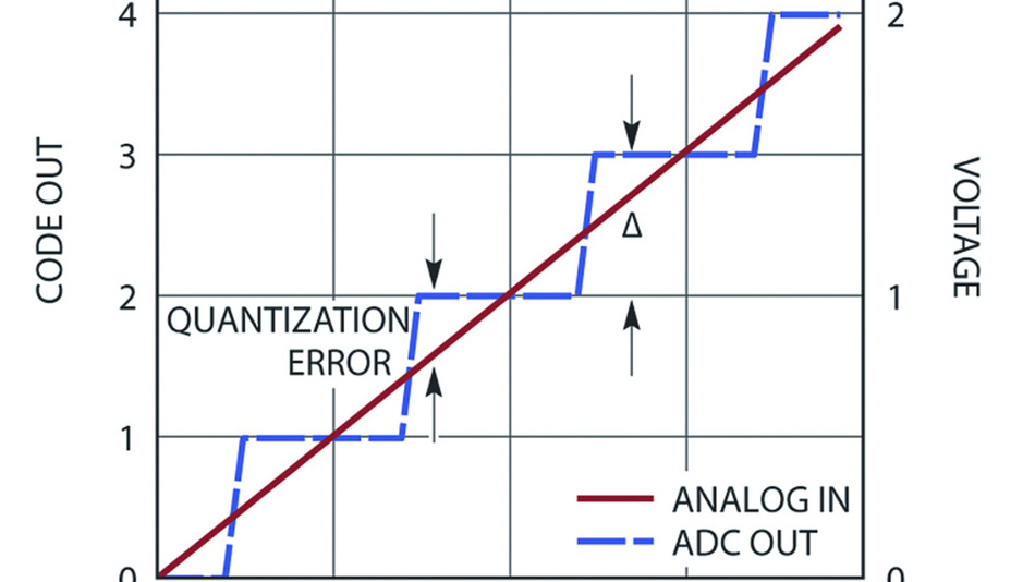 Bild 11: Quantisierungsfehler eines A/D-Wandlers.