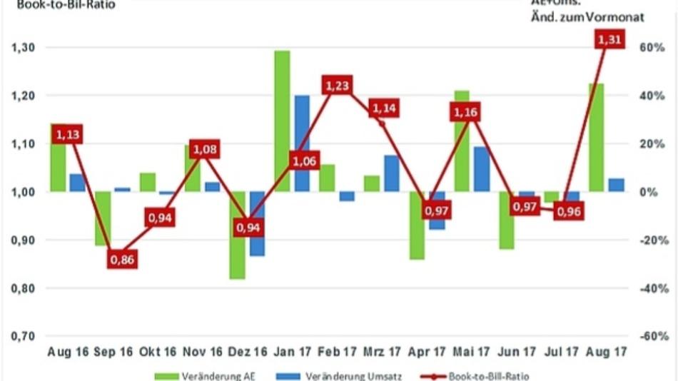 Im August d.J. stieg das Book-to-Bill-Ratio als Verhältnis aus Auftragseingang und Umsatz auf einen Höchstwert von 1,31