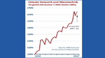 Auftragseingang steigend, Umsatz rückläufig