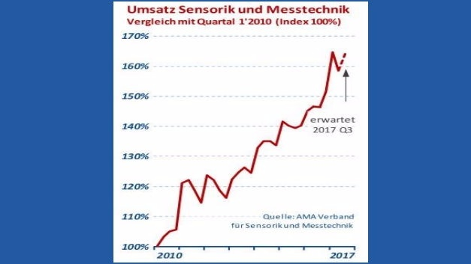 Umsatzkurve Sensorik und Messtechnik