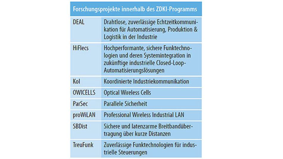 Tabelle. In einem begleitenden Forschungsprojekt (BZKI) werden die Arbeiten der acht Forschungsprojekte koordiniert und die Ergebnisse gebündelt. (Quelle: DKE)