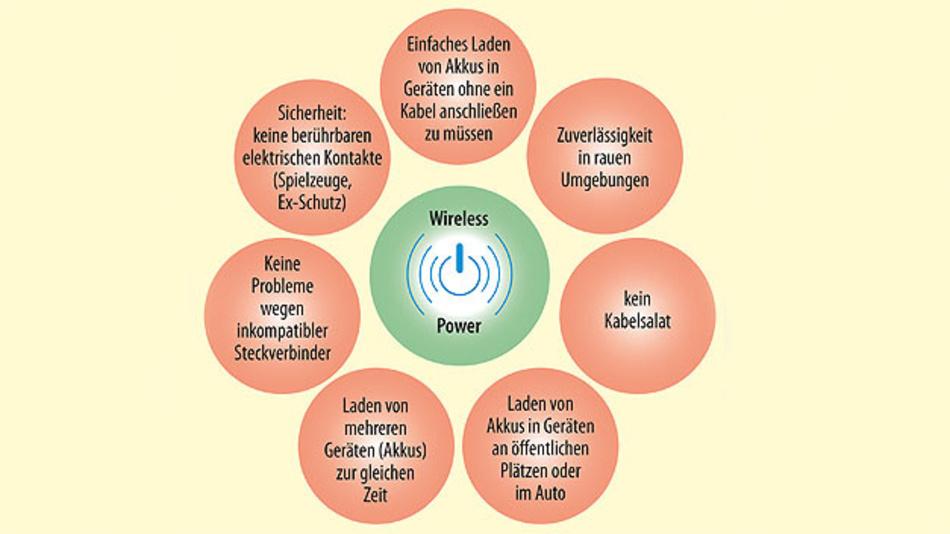 Bild 1. Wireless Charging bietet zahlreiche Vorteile für Anwender und Gerätehersteller.